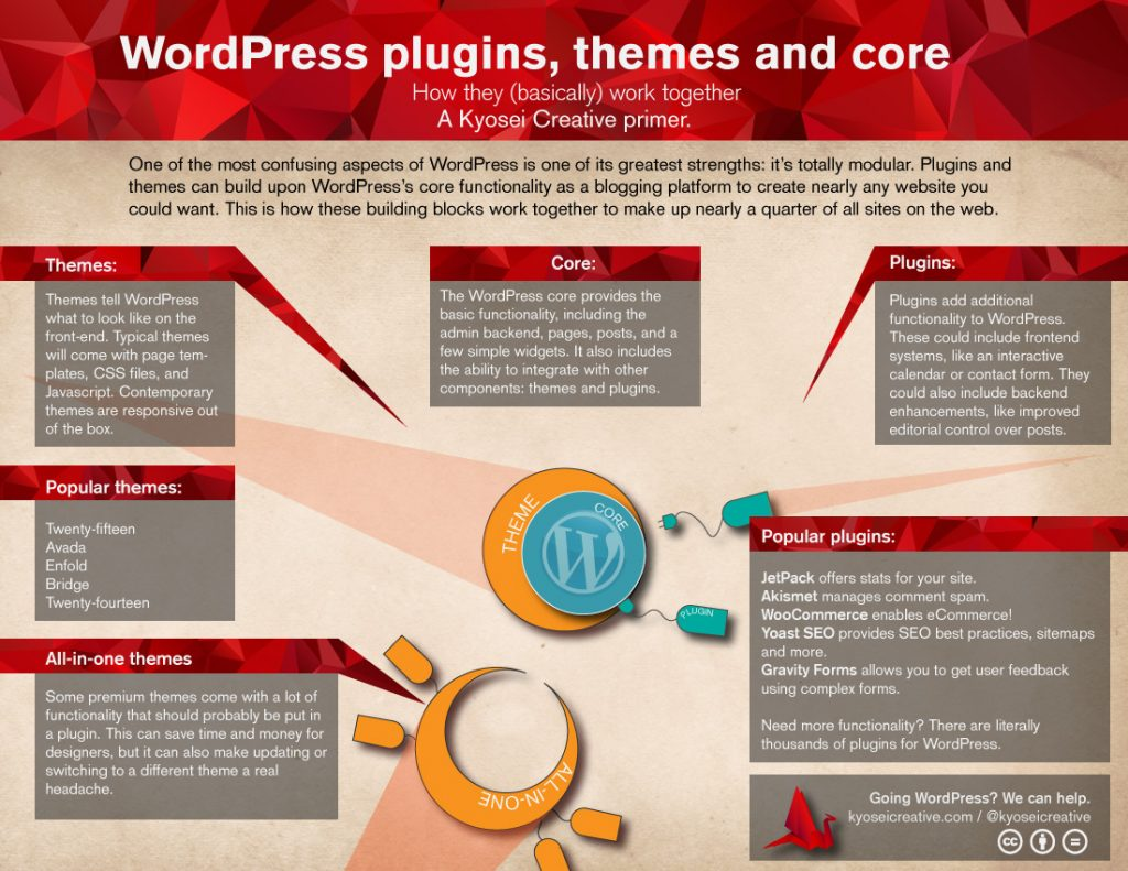 wordpress-plugins-themes-core2